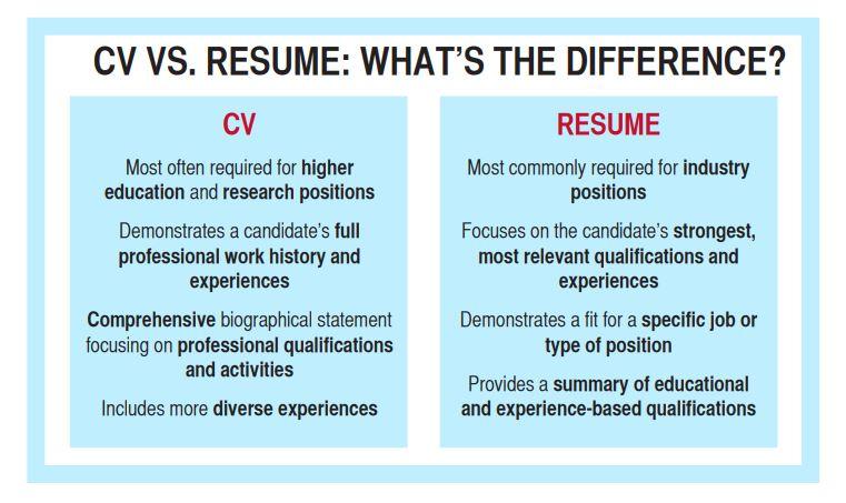 Career Center Curriculum Vitae Career Center
